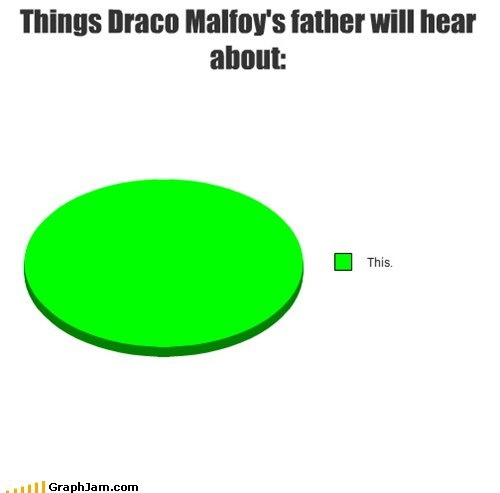 """anything from draco but...""""Wait 'til my father hears about this!!!!!"""" is my fav"""