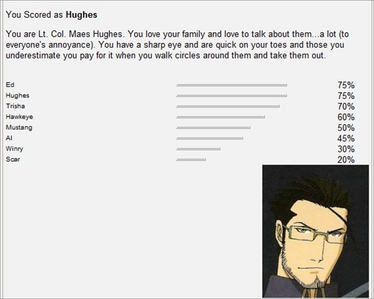 Wow... AWESOME! AWESOME! I'M HUGHES! Aw, that guy is so sweet, I feel so proud! AND even thêm awesome, I'm also just behind on EDWARD! (I had to take a tie breaker to decide between the 2!) Dude, Ed and Hughes are 2 of my favorite, most awesome characters! YAY!