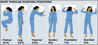 All of these (except for the Yearner position): 1) Foetus (most) или Log when I go to bed. 2) Freefaller или soldier (sometimes starfish and log) when I wake up.