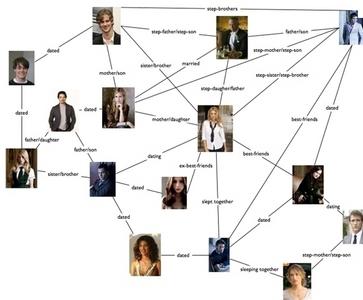 F- family дерево
