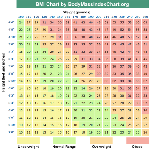 healthy weight loss wallpaper called bmi chart