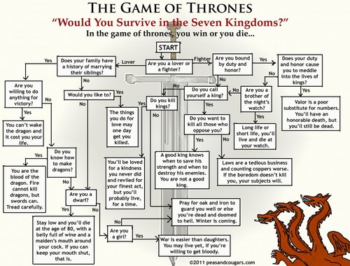 Would bạn Survive In The Seven Kingdoms?