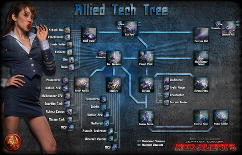 Allied Tech Tree