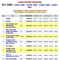 Box Office Grosses