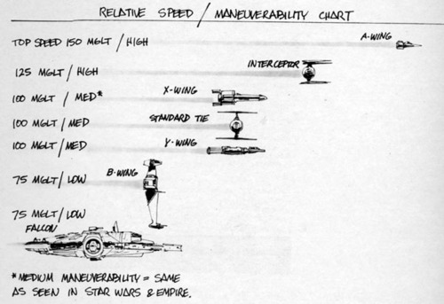 ILM's Spaceship Speed & Maneuverability Chart