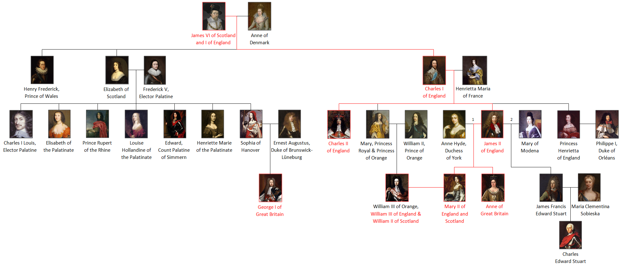 Family cây of the principle members of the house of Stuart.