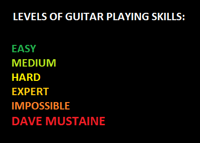 The Levels Of chitarra Playing Skills