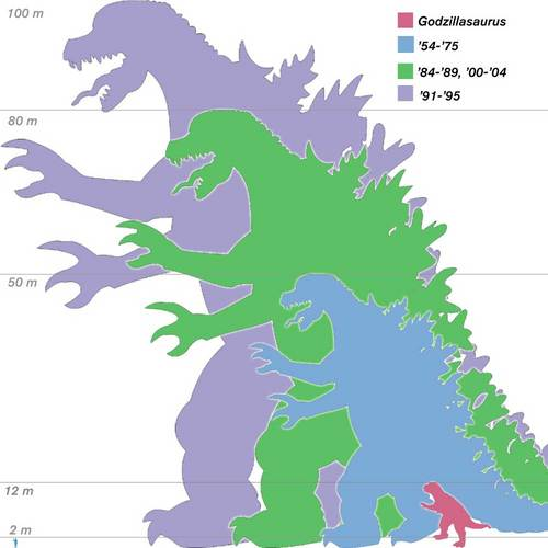 Godzilla 壁紙 containing アニメ titled Godzilla Sizes: Comparison Chart