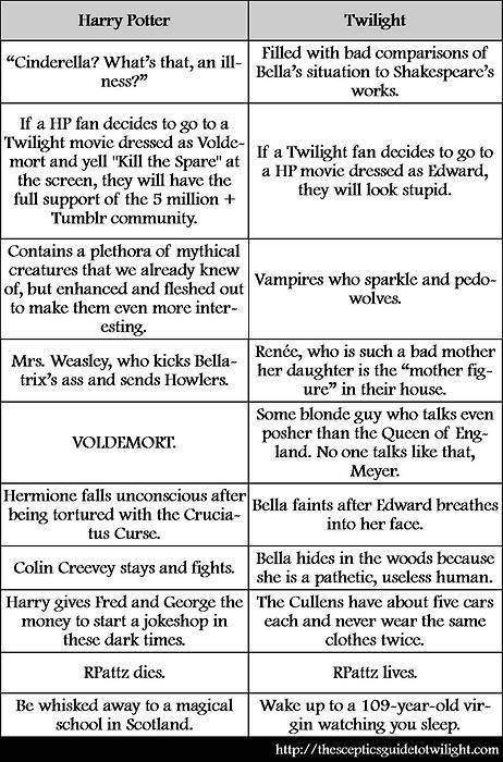 hp twilight comparison