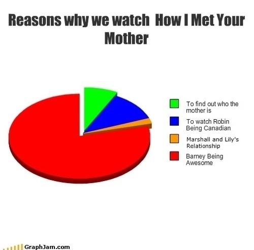 Reasons to watch How I Met Your Mother