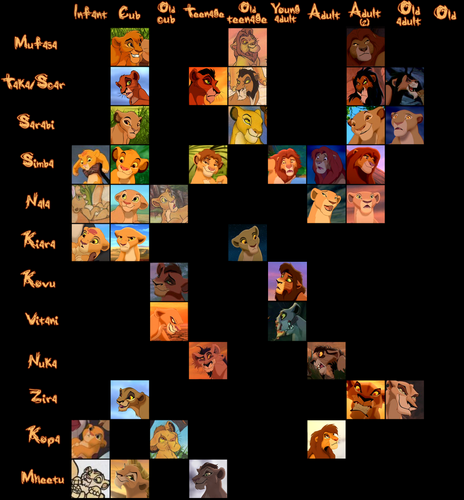 the lion king wallpaper entitled Evolution of Lions