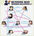 Running Man Member