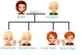 Family 树