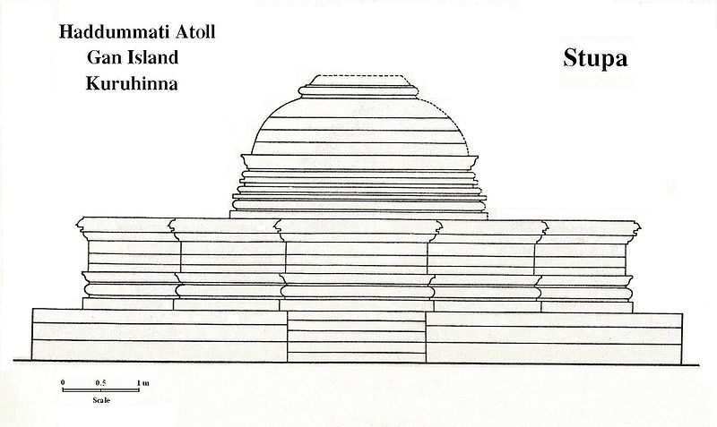 The Buddhist Stupa