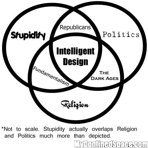 Stupidy, religion, and politics