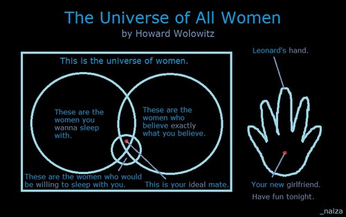 The Universe of All Women :D