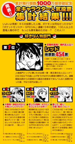 Most popular characters