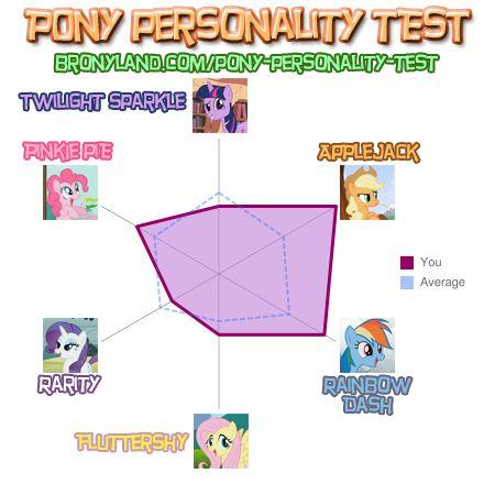 My 조랑말 Personality Test