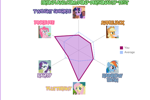 Pony Personality Test - my-little-pony-friendship-is-magic Photo