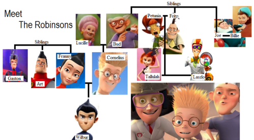 Meet The Robinsons wallpaper called Meet the Robinsons: Family Tree