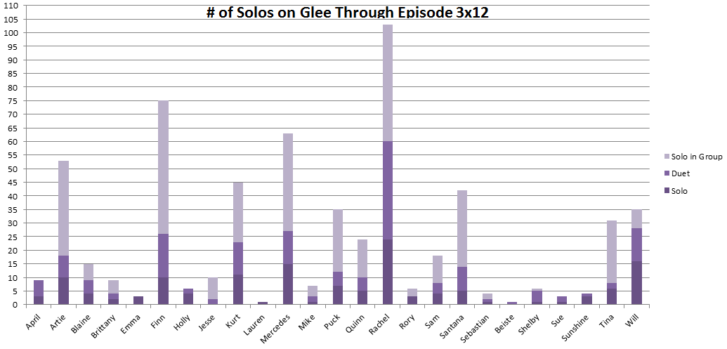 Number of solos for each character