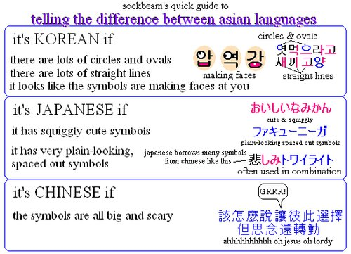 Korean, Japanese, and Chinese Characters: The Difference