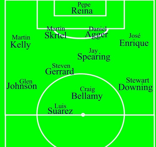 My Liverpool FC starting XI - liverpool-fc Photo