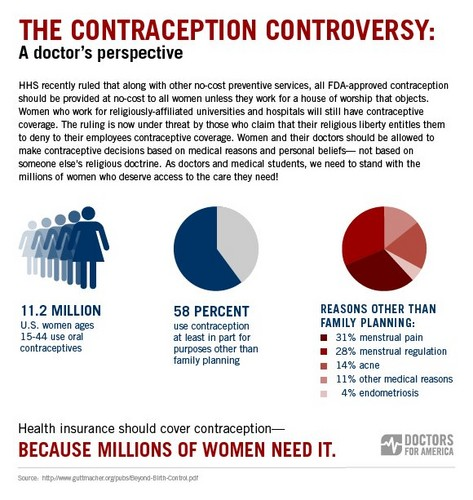 The Contraception Controversy