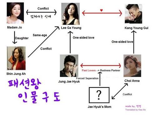 Fashion King drama relationship line