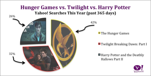 Yahoo searches from the past 365 days - harry-potter-vs-twilight Photo
