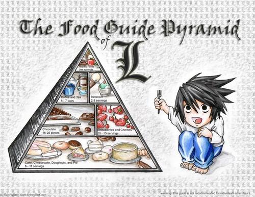 chakula Pyramid!!