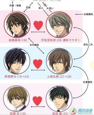 Junjou Romantica LOVE guide