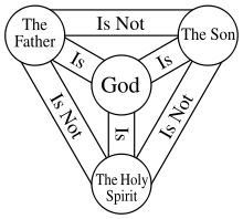 The Doctrine of the Holy Trinity