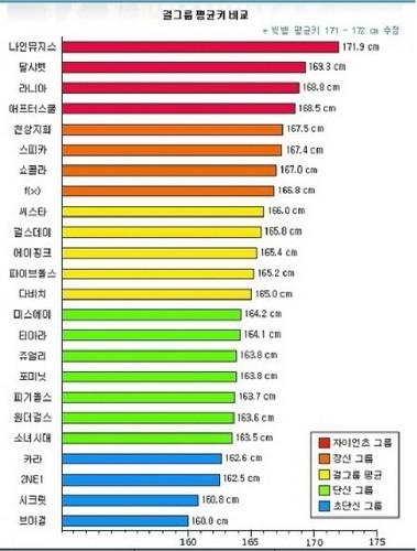 K-pop girl groups ranked kwa height