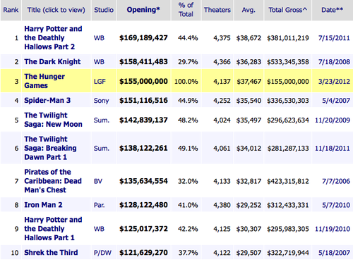 THG Tops Weekend Box Office