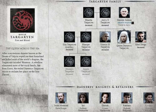 Game of Thrones wallpaper entitled House Targaryen