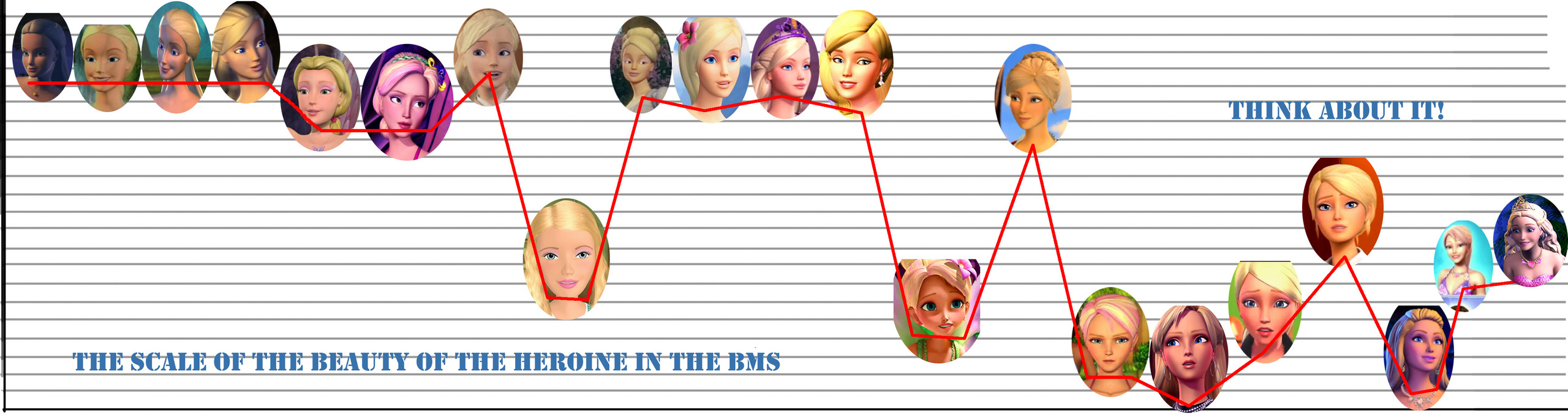 The scale of the beauty of the heroine in the BM