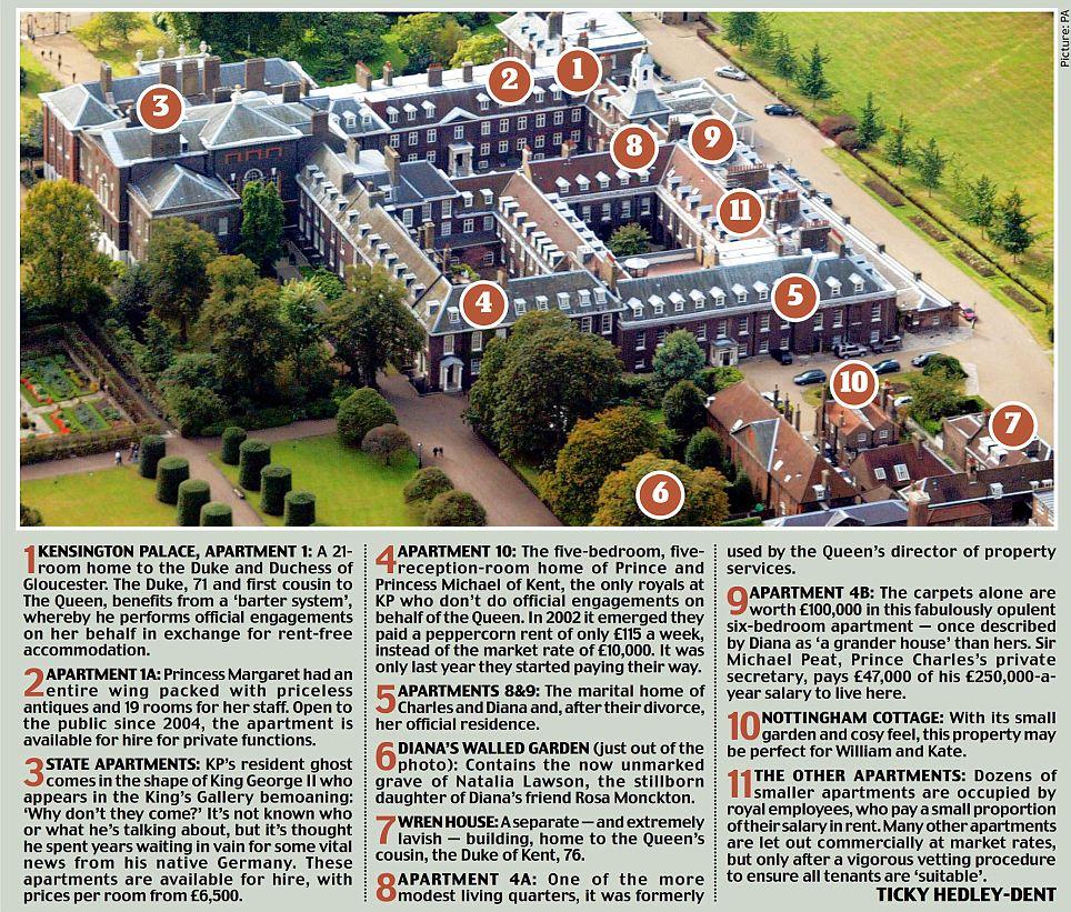 Diana Home Kensington Palace Apartment