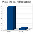 Compare - michael-jackson photo