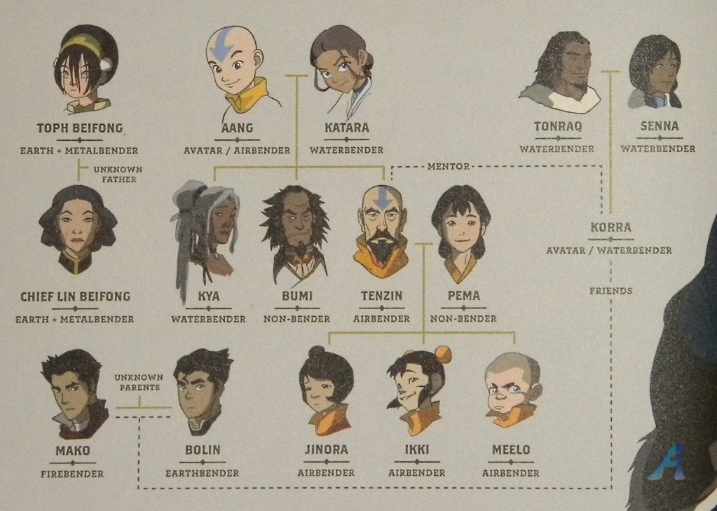 Avatar Legend of Korra Family Tree