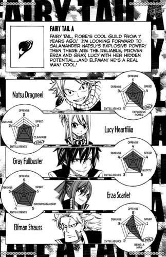 Grand Magic Games Guide- Fairy Tail A