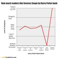 How much readers like Severus Snape by Harry Potter book
