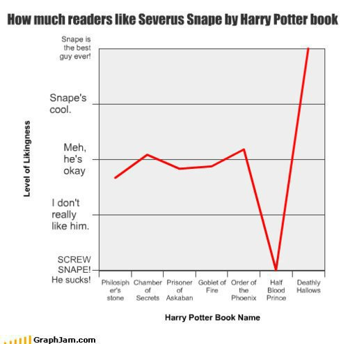 How much readers like Severus Snape por Harry Potter book