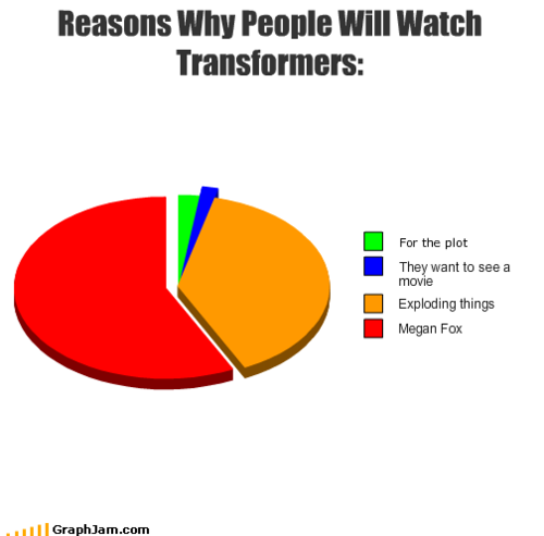 Reasons to Watch Transformers