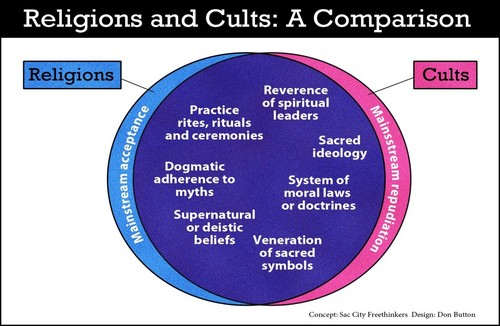 Religions & Cults
