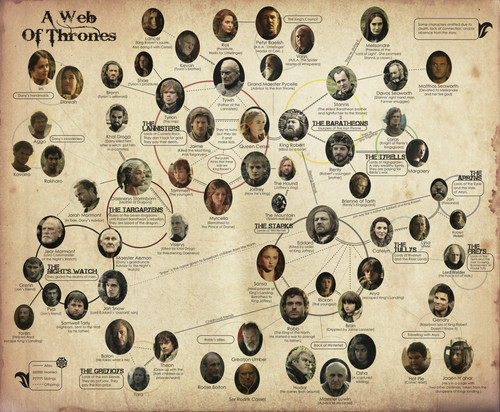 Game of Thrones wallpaper called A Web of Thrones