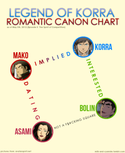 tình yêu chart