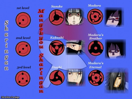 naruto shippuden wallpaper titled sharingan