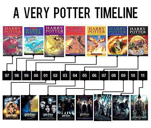 A very Potter timeline