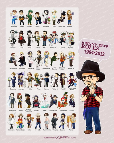 Johnny Depp Roles 1984-2012 - johnny-depp Fan Art